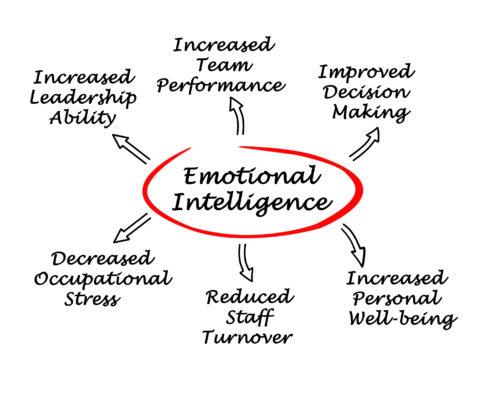 Why we love Emotional Intelligence